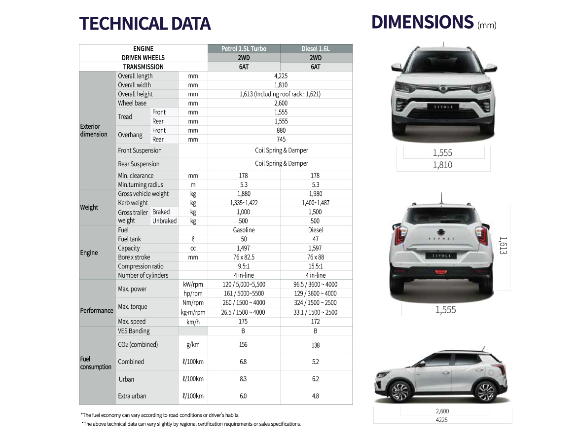 Tivoli Specifications